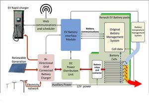 e-stor-renault-collected-energy-speicherloesung-ladestationen