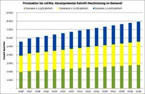 solarbatterien-marktwachstum-privater-sektor-retrofit--solaranlagen