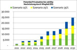 stromspeicher-marktpotential-privater-sektor-nachrüstung-wegfall-eeg-photovoltaik