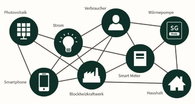 waermepumpe-smart-grid-ready