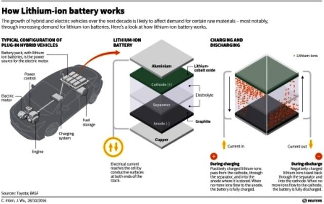 funktionsweise-lithium-ionen-akku
