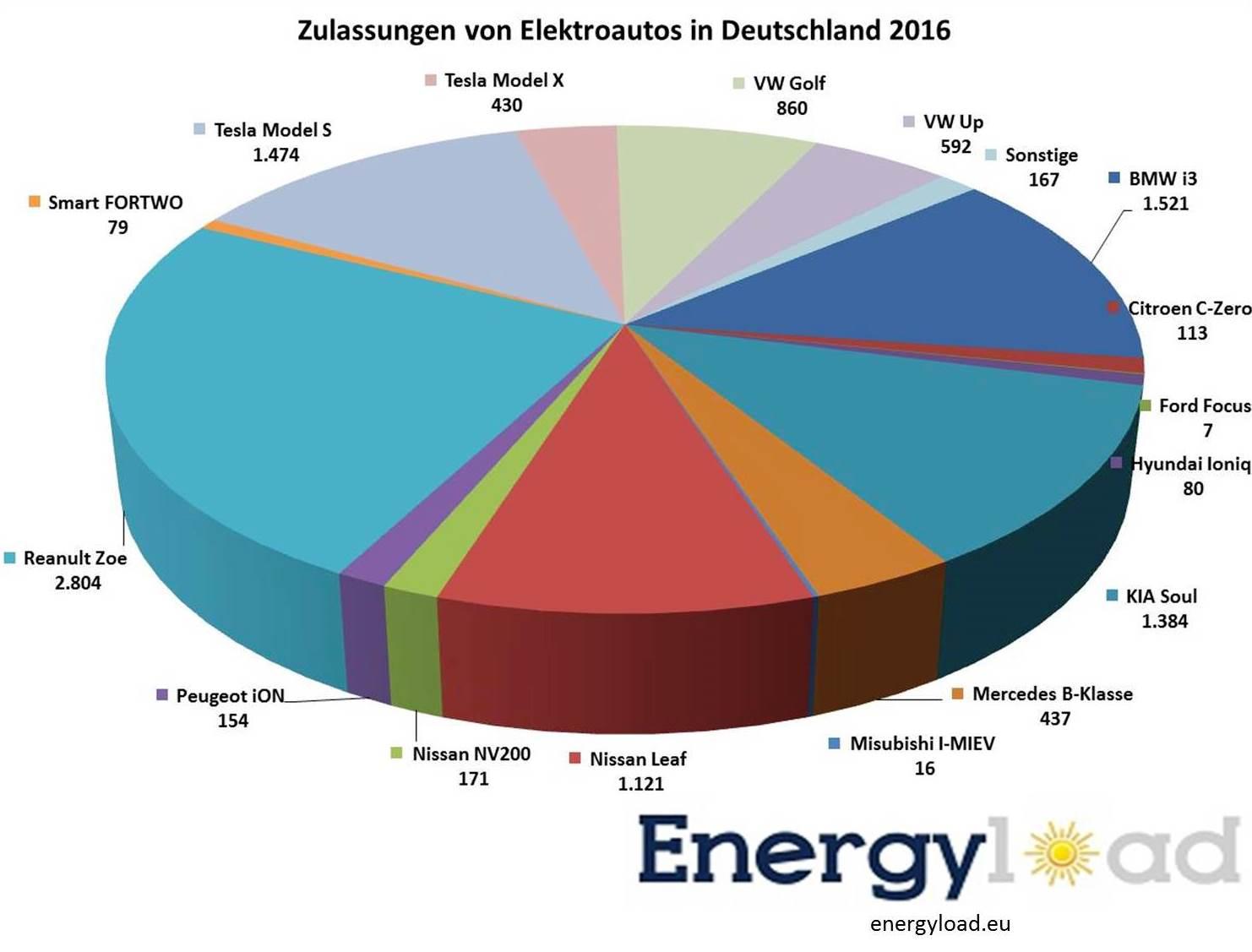 zulassungen-elektroautos-deutschland-infografik