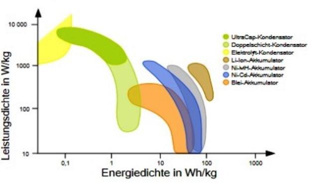 stromspeicher-energiedichte-leistungsdichte