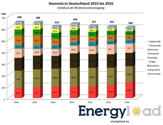 strommix-deutschland-2016