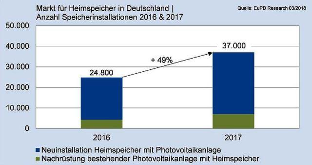 speicherhersteller-markt-solarbatterien