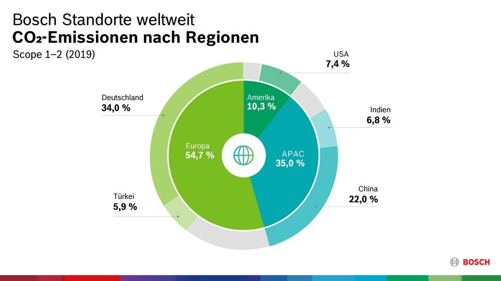bosch-steigerung-energieeffizienz