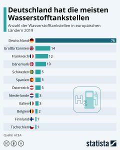 wasserstofftankstellen-deutschland