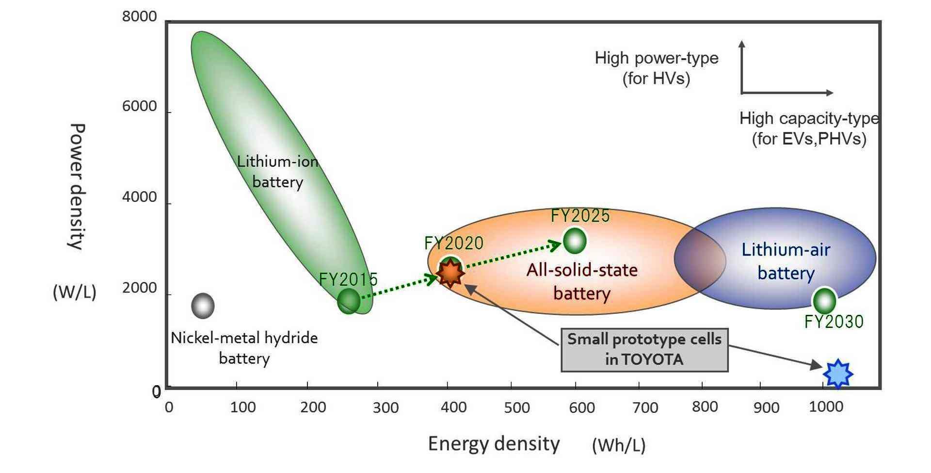 festkörperbatterien